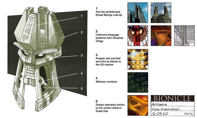 Artakha Mask Explanation