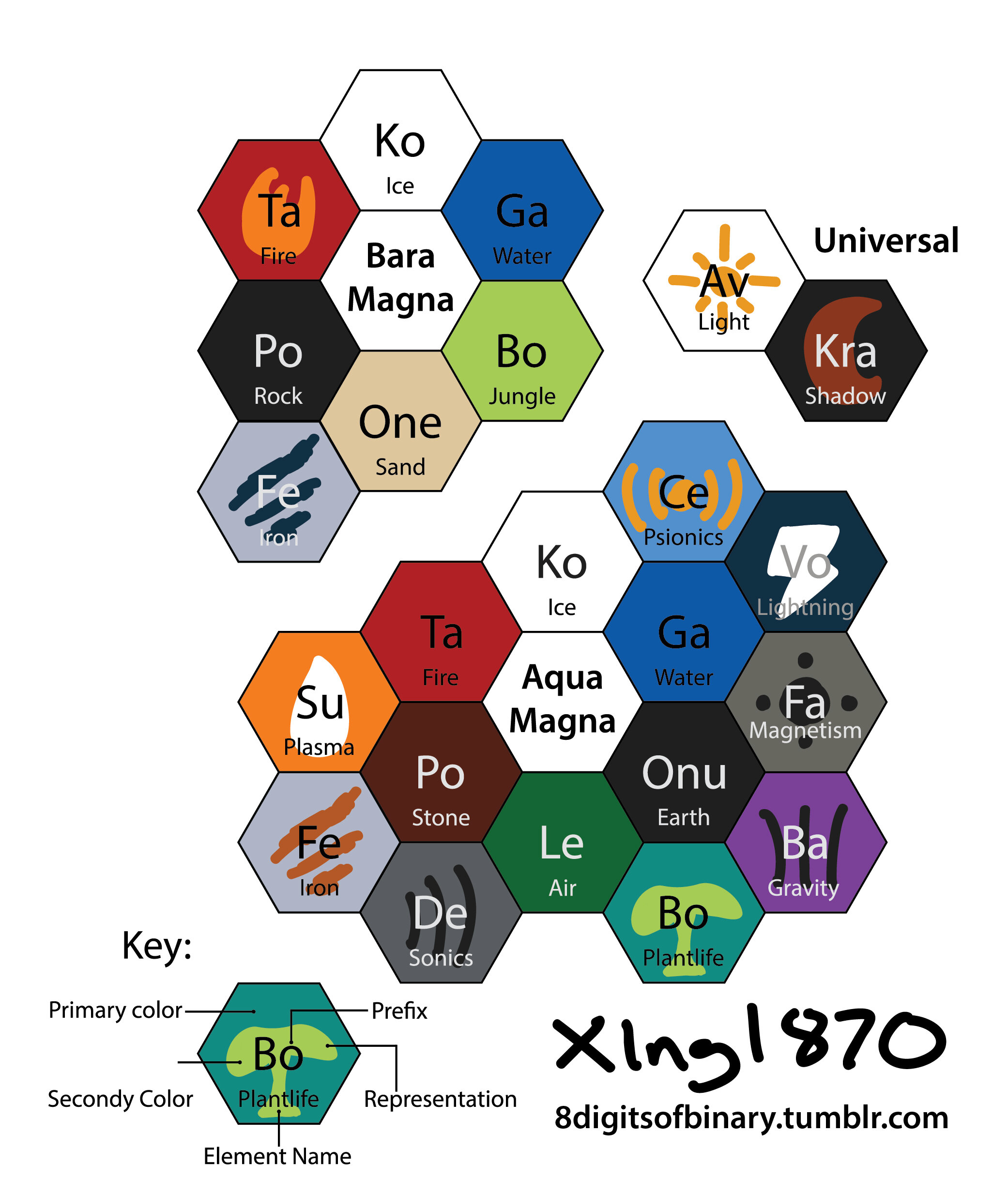 Bionicle table of elements artwork the ttv message boards periodic table 01g2082x2466 897 kb gamestrikefo Gallery